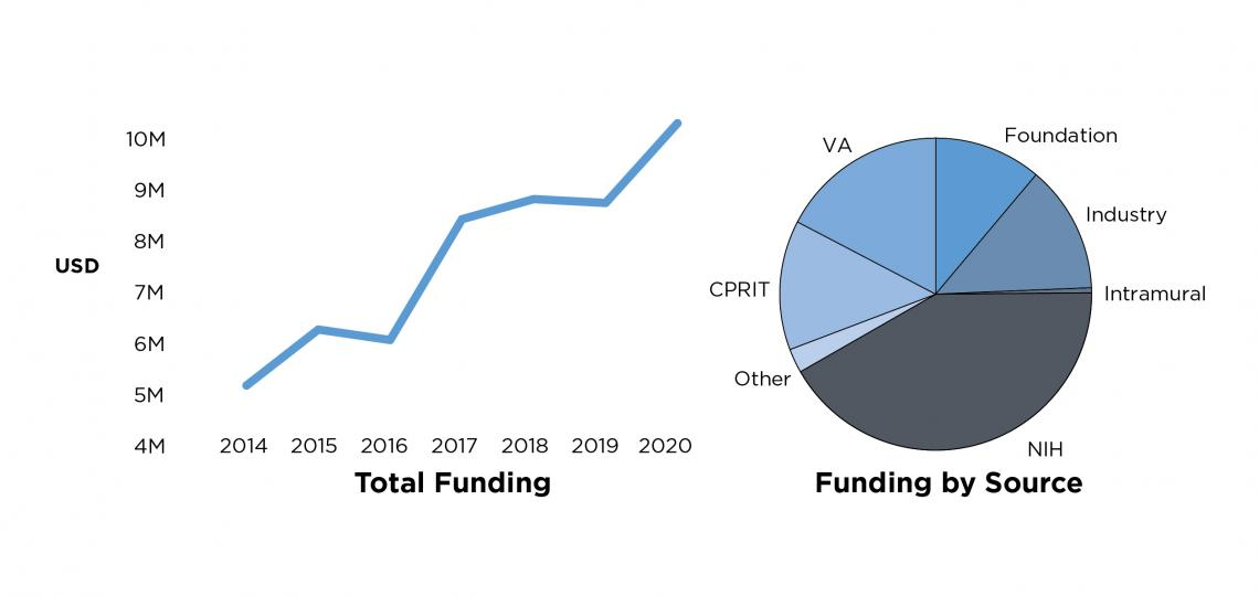 2020-funding-surgery-research