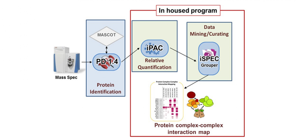 CPRIT Proteomics core