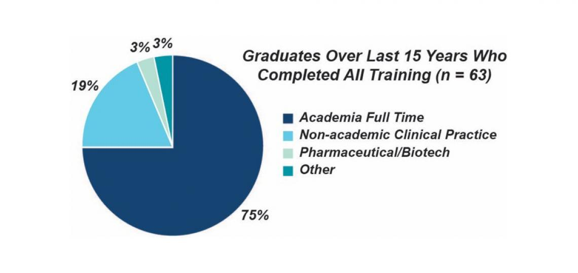 Current career position of BCM-MSTP graduates who responded to a recent survey