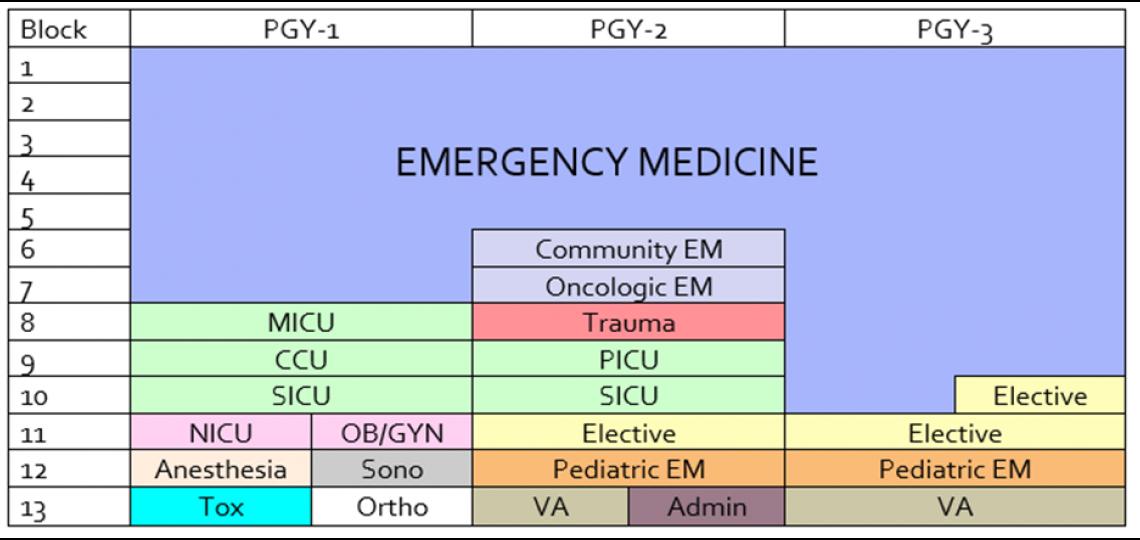 Chart of the Emergency Medicine Residency Program Curriculum schedule.