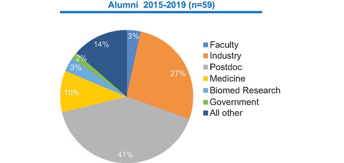 Graduate School Alumni Pie chart