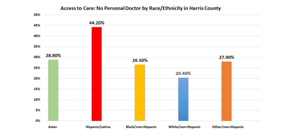 personal-care-graph.