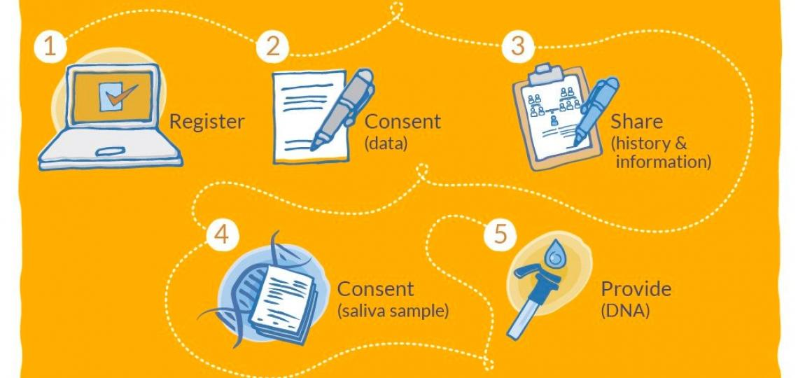 You can enroll in SPARK with 5 easy steps!
