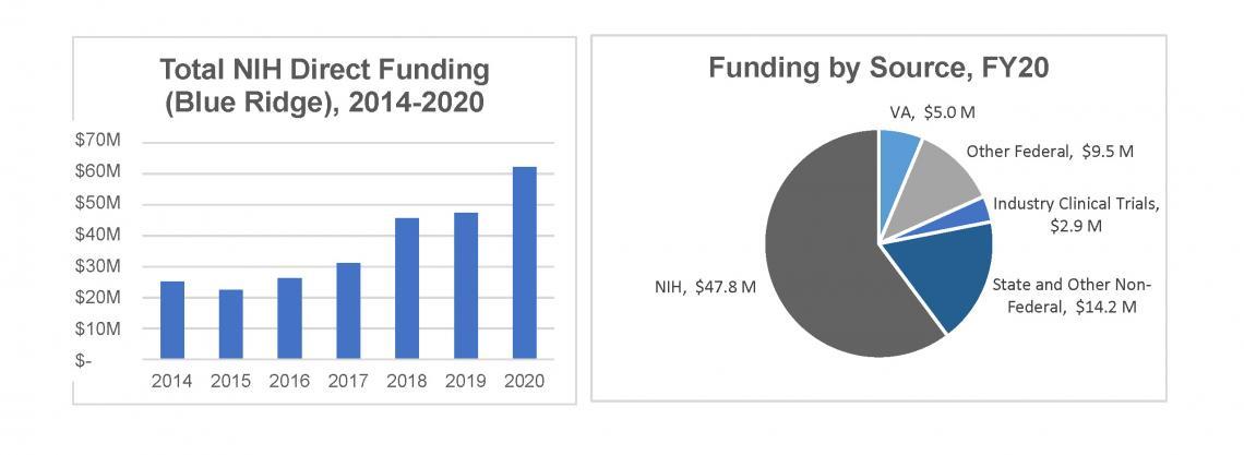 Total NIH Direct Funding (Blue Ridge), 2014 2020