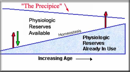 Reserve capacity - HCOA