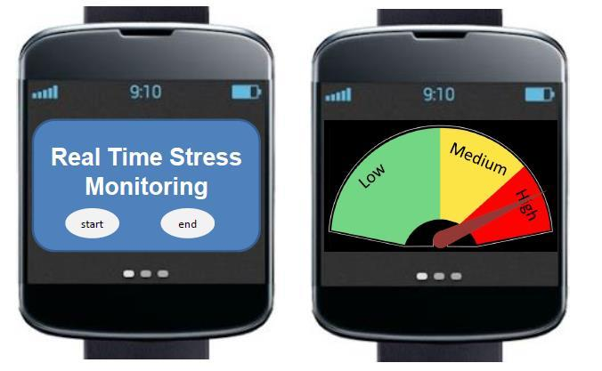 Using Body-Worn Sensors to Determine the Effect of Stress on Wound Healing in the Diabetic Foot