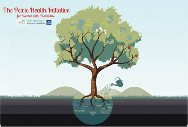 The Pelvic Health Initiative Conceptual Model: A Prezi Presentation Using the Image of a Tree