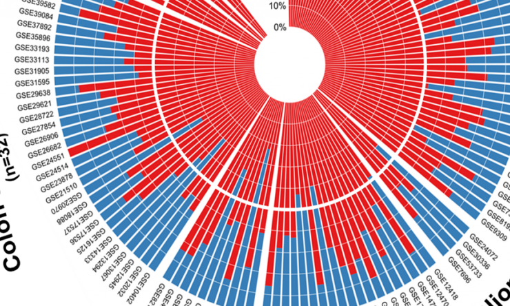 microRNA modulators in the PCI network were predictive of missing genomic variability of cancer genes in 18,000 tumor profiles obtained from 139 patient cohorts.