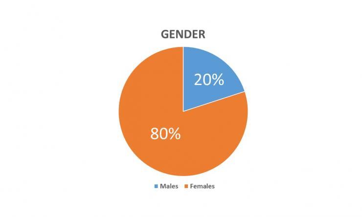 PA Program Demographics