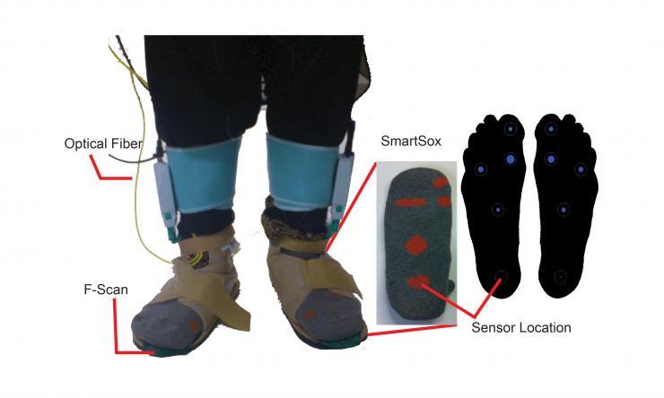 Biomechanics and motion monitoring using SmartSox.